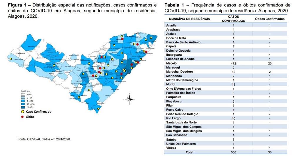 Informe Epidemiológico - CIEVS/AL - dados em 26/04/2020.