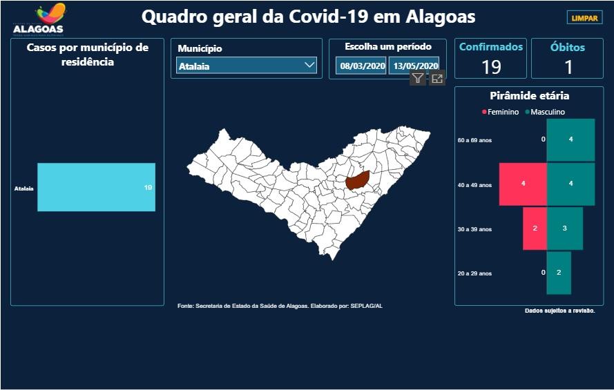 Nova atualização mostra que homens são quase 70% dos casos confirmados da Covid-19 em Atalaia