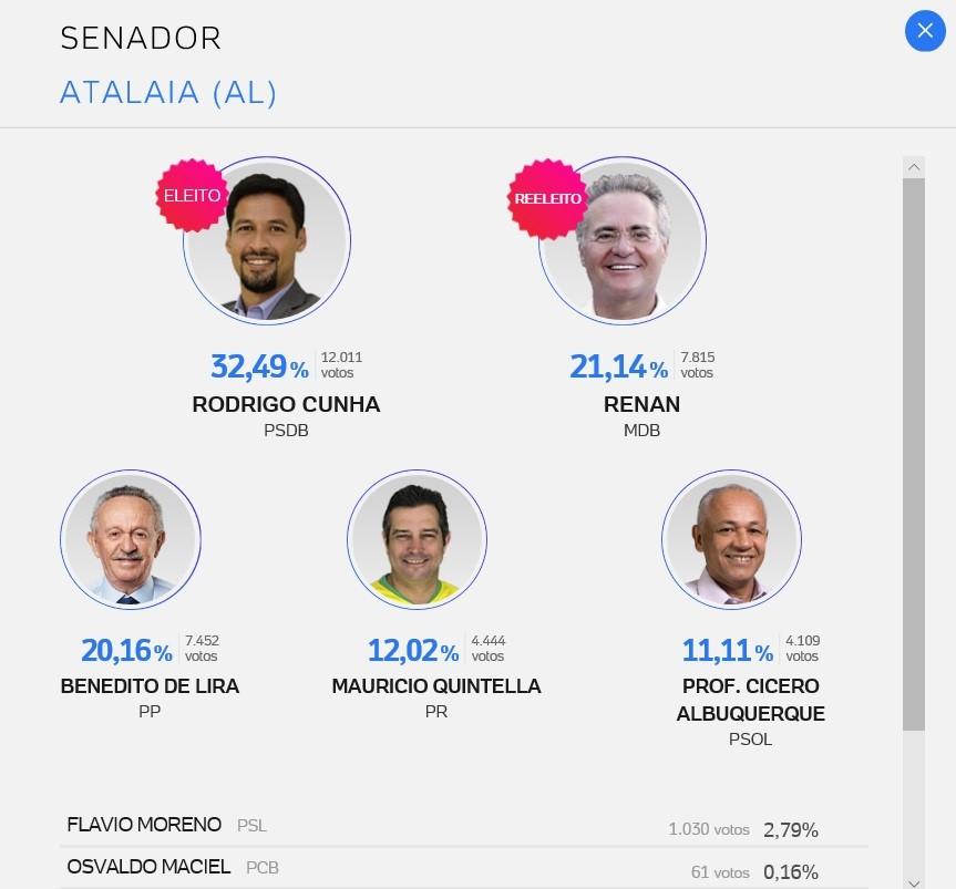 Confira como votou a cidade de Atalaia na eleição deste domingo (07)
