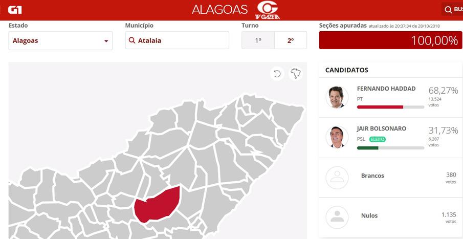 Diretório Municipal do PT destaca expressiva votação de Haddad em Atalaia