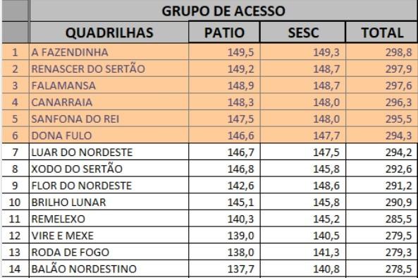 Finalista em seu primeiro ano, Junina Sanfona do Rei vai disputar uma das quatro vagas para o Grupo Especial