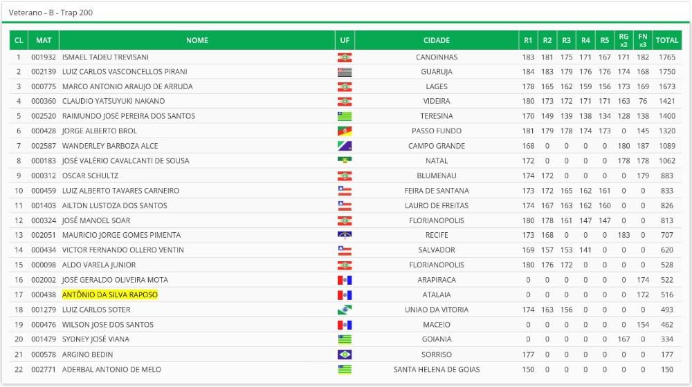 Atalaiense conquista o terceiro lugar no Campeonato Brasileiro de Tiro ao Prato